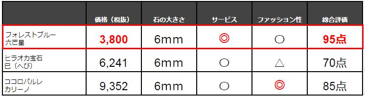 オニキスブレスレッドの比較表