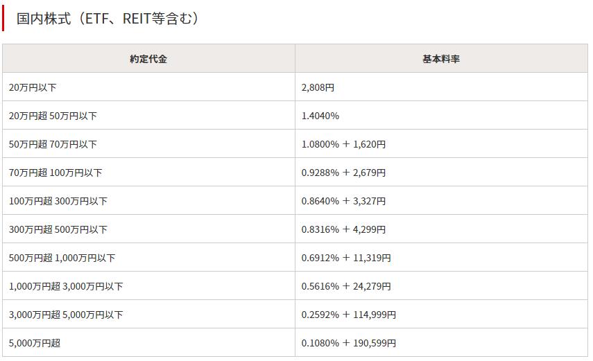 野村証券の手数料一覧表