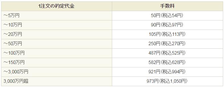 SBI証券の手数料一覧表
