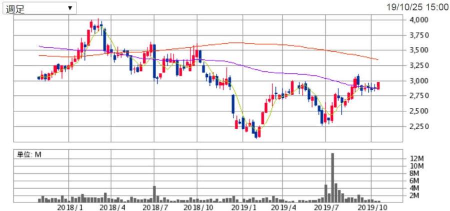 アスクルの株価チャート
