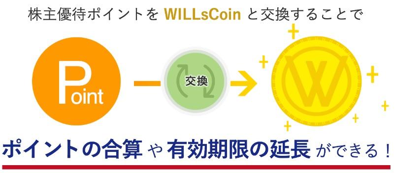 グッドコムアセットの優待はwillscoinに交換可能