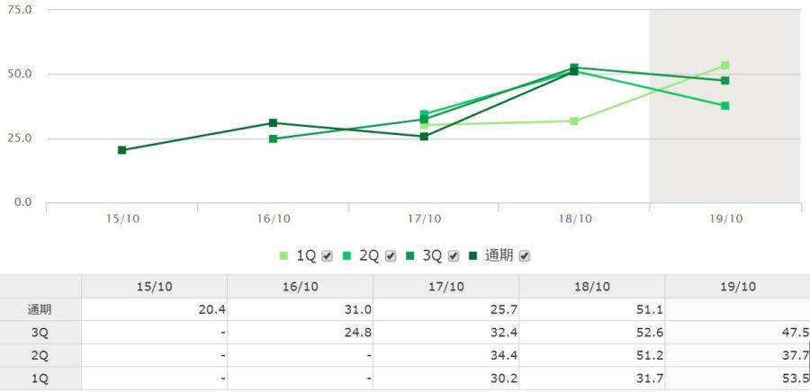 グッドコムアセットの自己資本比率推移表