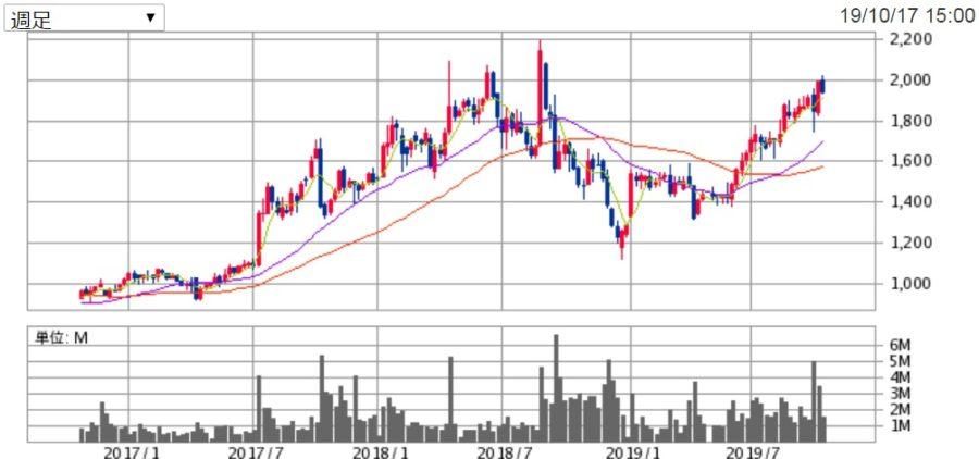 サムティの株価チャート