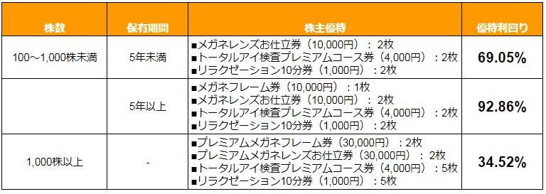 ビジョナリーHDの株主優待・優待利回り2