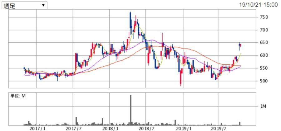ファーマライズホールディングスの株価チャート