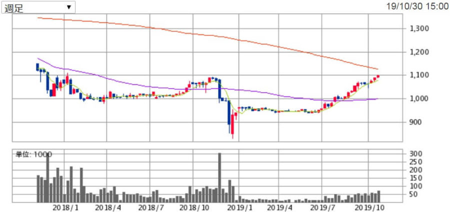ヴィレッジヴァンガードの株価チャート