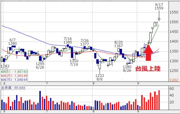 台風15号で株価が高騰する萩原工業
