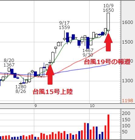 台風19号で株価が高騰する萩原工業