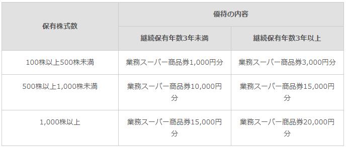 神戸物産の株主優待は業務スーパーの商品券