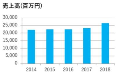 萩原工業の売上高実績