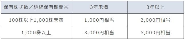 萩原工業の株主優待