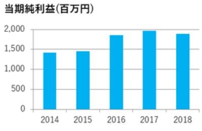 萩原工業の純利益実績