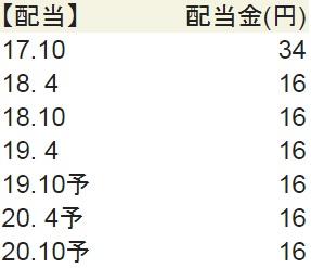 萩原工業の配当実績