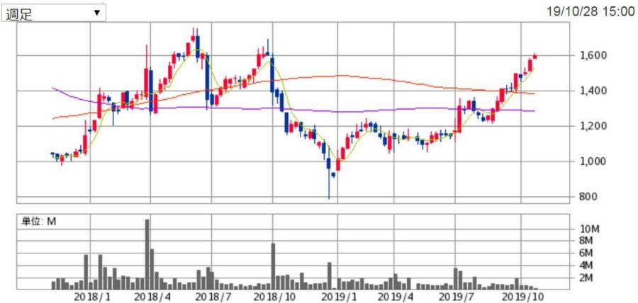 象印マホービンの株価チャート