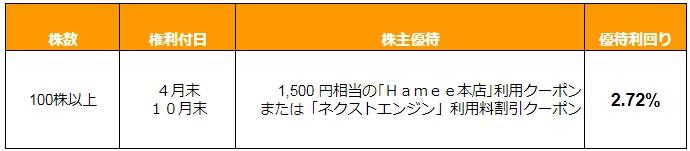 Hamee(3134)の株主優待-1