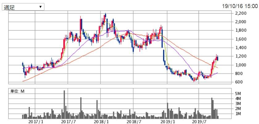 Hamee(3134)の株価チャート