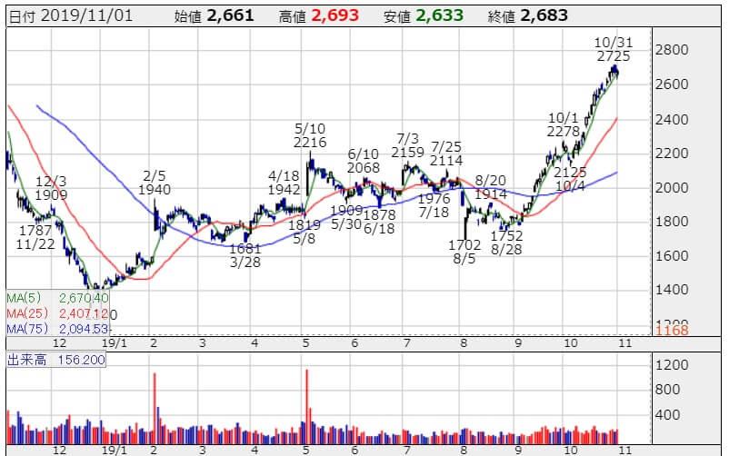 JCUの株価チャート