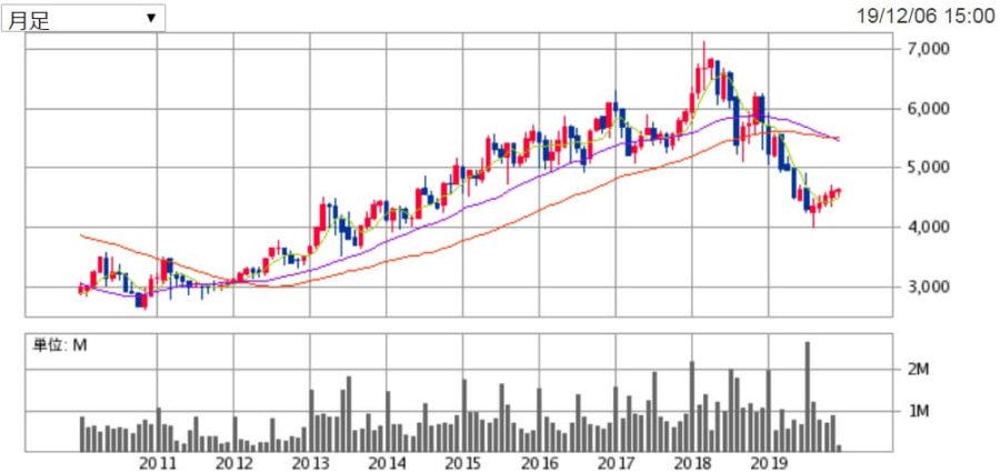 ダイドー(2590)の株価チャート