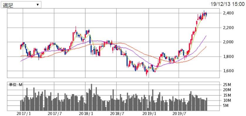 積水ハウス(1928)の株価チャート
