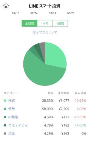 8週目…コロナショック!-202円(-5.04%)
