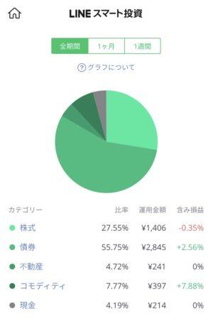 10週目…ついにプラ転!+95円(1.90%)