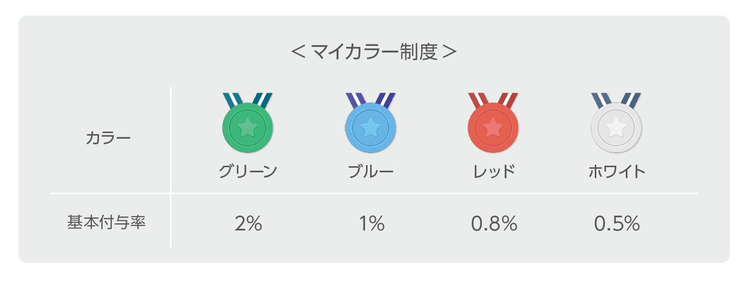 LINEワンコイン投資の口コミを徹底調査!SNSで話題の500円積立投資とは。