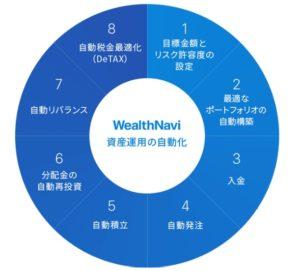 8年目投資家が初心者に伝えたいウェルスナビのメリット・デメリット