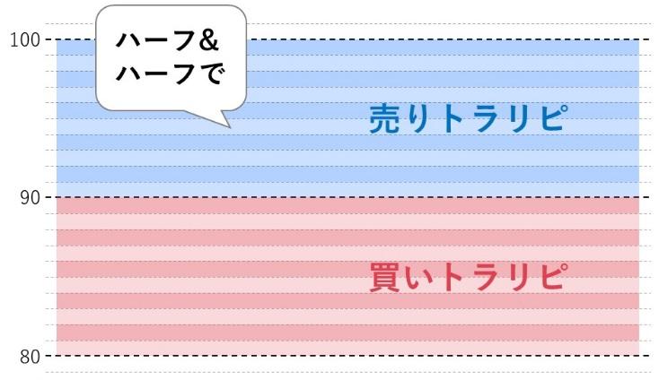 トラリピの評判・口コミ(ハーフ&ハーフを稼働してる人)