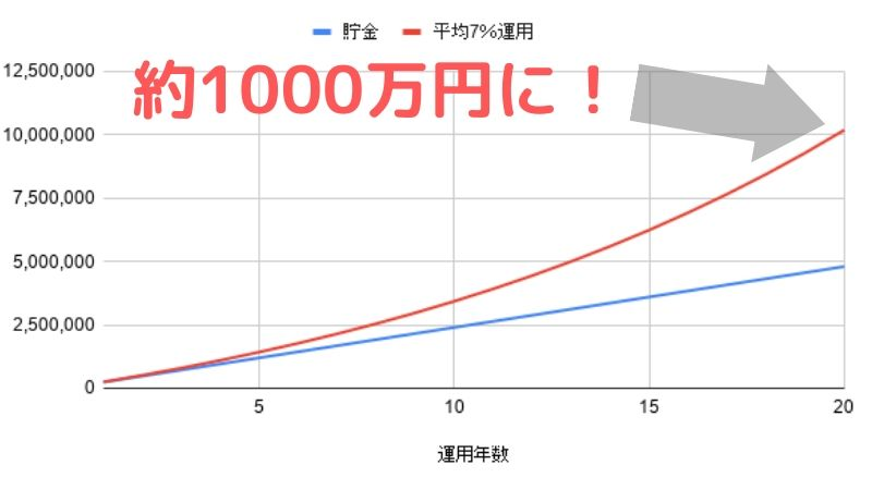 ABCash(旧:bookee)の節約と資産運用の知識で20年後に1000万円
