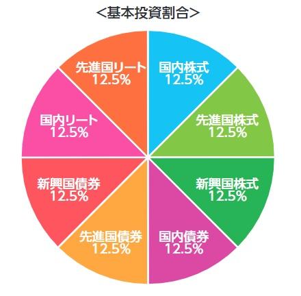 eMAXISSlimバランス(8資産均等型)のポートフォリオ