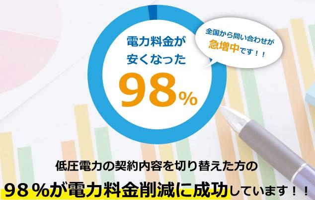 電気料金カット成功率98%